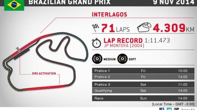 Grand Prix F1 Bresil 2014 : le Circuit
