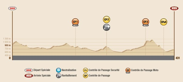 Dakar 2016 Etape 11 profil