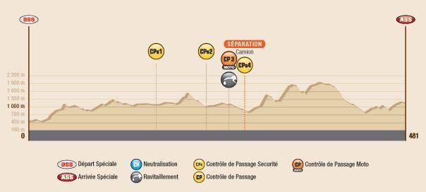 Dakar 2016 Etape 12 profil