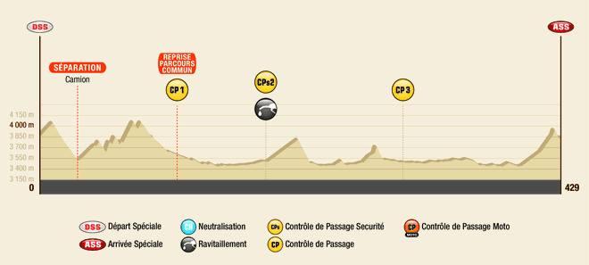 Dakar 2016 Etape 4 Profil