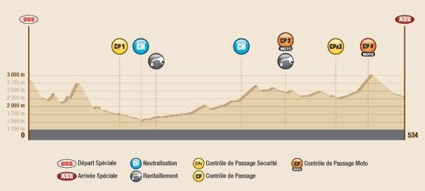 Dakar 2016 Etape 8 profil