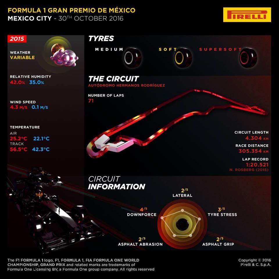 Info et Horaire TV GP du Mexique 2016