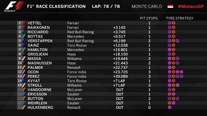 Classement GP de Monaco 2017