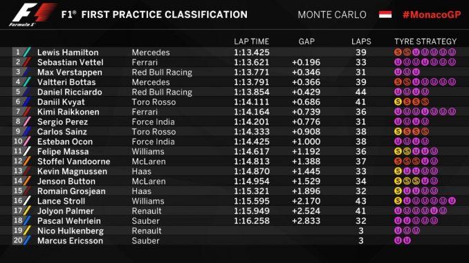 GP de Monaco 2017 : FP1