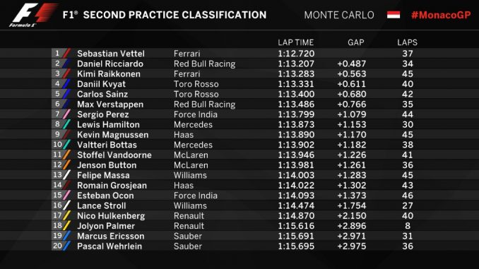 GP de Monaco 2017 : FP2