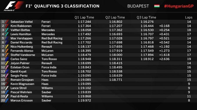 Qualif GP Hongrie 2017 : doublé Ferrari