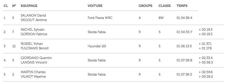 Classement Rallye du Var 2017