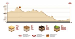 Profil Etape 10 Dakar 2018