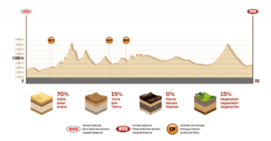 Profil Etape 11 Dakar 2018