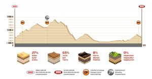 Profil Etape 12 Dakar 2018