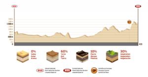 Profil Etape 13 Dakar 2018