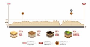 Profil Etape 2 Dakar 2018