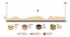 Profil Etape 3 Dakar 2018