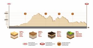 Profil Etape 4 Dakar 2018