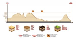 Profil Etape 5 Dakar 2018