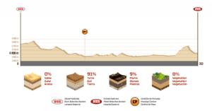 Profil Etape 6 Dakar 2018