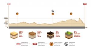 Profil Etape 7 Dakar 2018