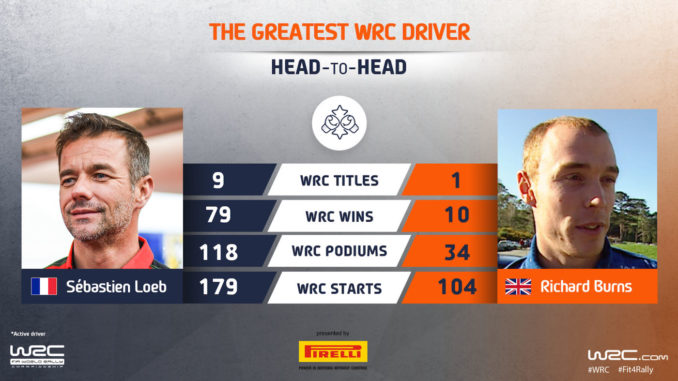 Meilleur pilote WRC : Loeb vs Burns