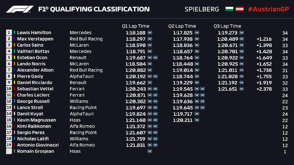 qualifications GP Styrie 2020 - Hamilton incroyable sous la pluie