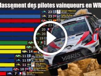 Classement des pilotes vainqueurs en WRC