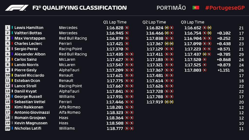 Classement Qualif GP Portugal 2020