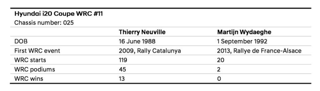 Neuville avant Rallye Croatie 2021